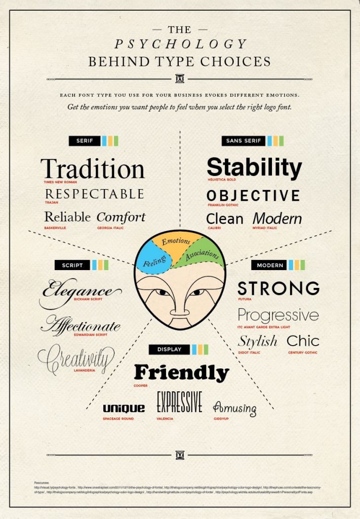 the psychology behind fonts choices